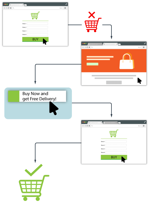 cart-infographic showing the usefulness of web push
