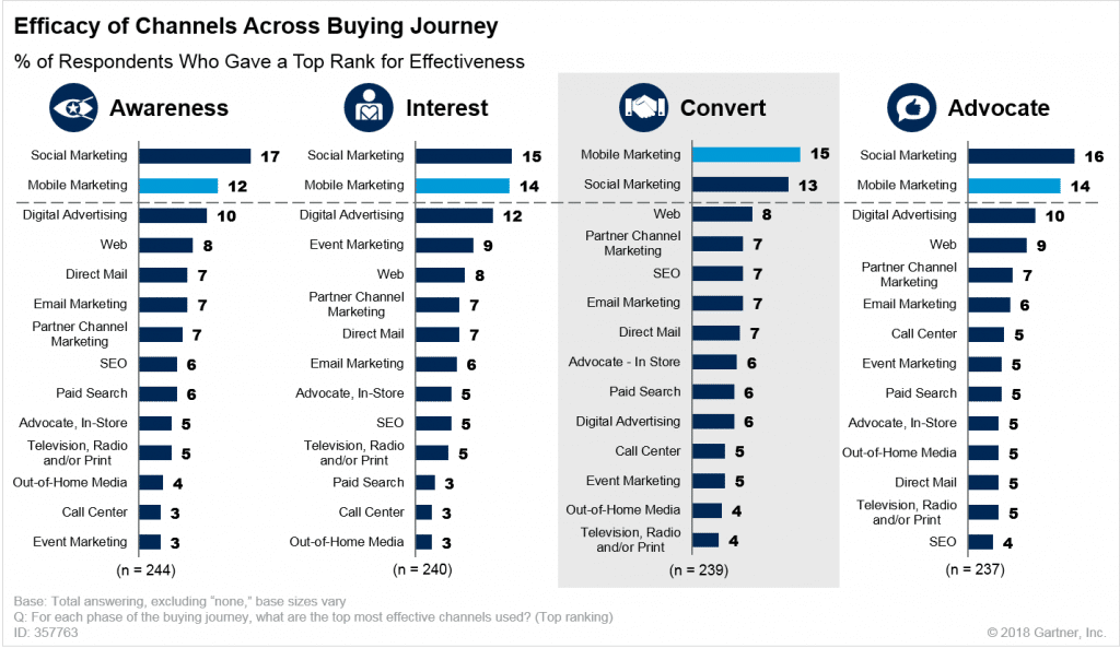 Stats which show the value of a mobile-first approach
