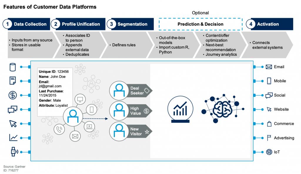Features of Customer Data Platforms