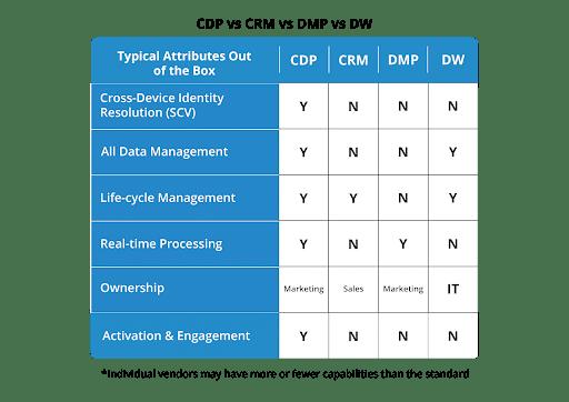 Customer Data Platform vs CRM, DMP & DW