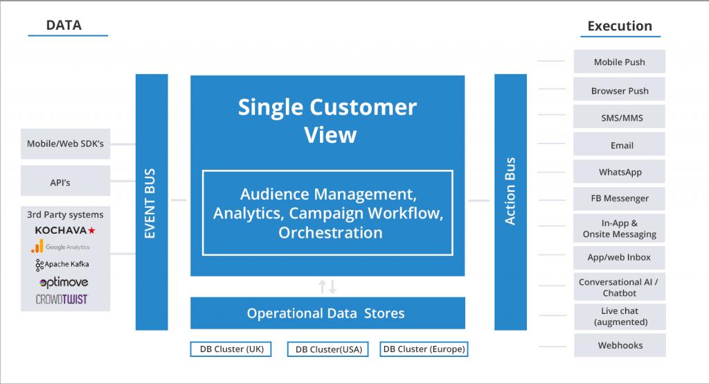 Customer Engagement, Personalisation and Data Platform