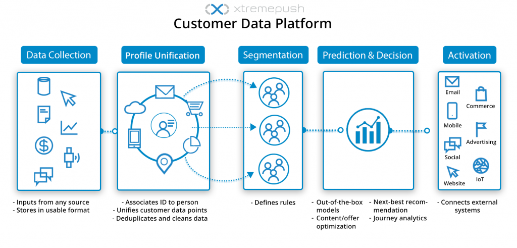 The role of a CDP in customer data management