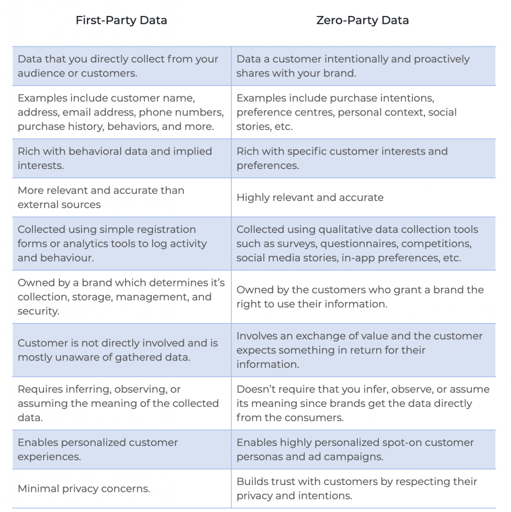 Zero party data vs first party data