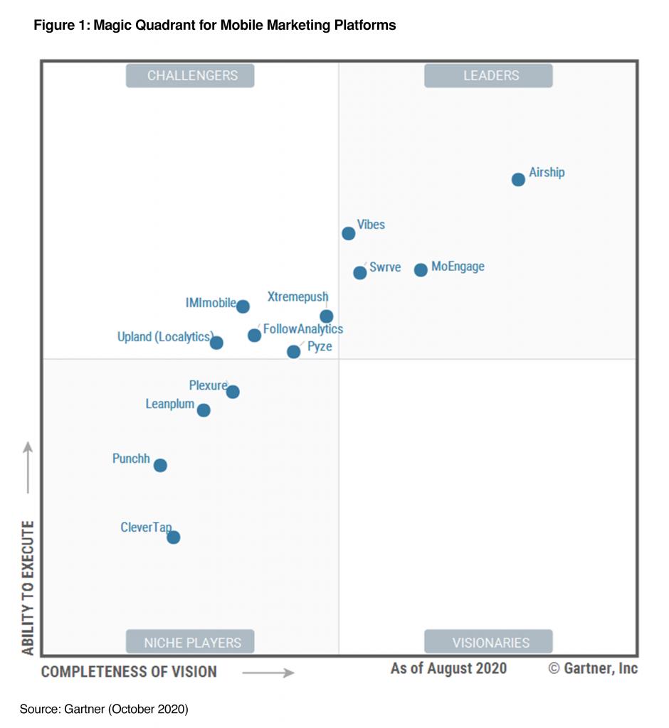 Gartner Magic Quadrant for Mobile Marketing Platforms 2020