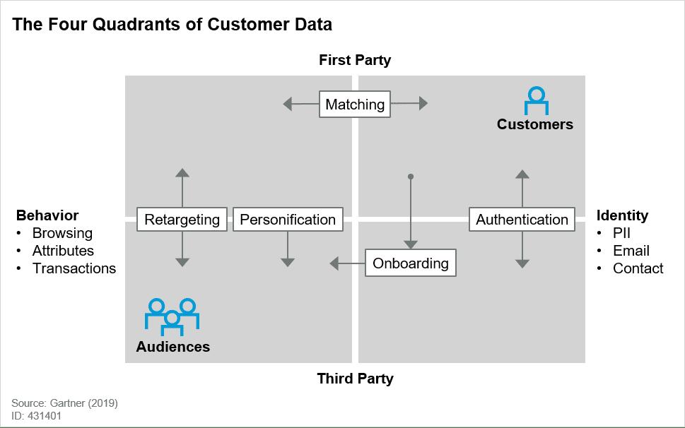 The four quadrants of Customer Data from Gartner
