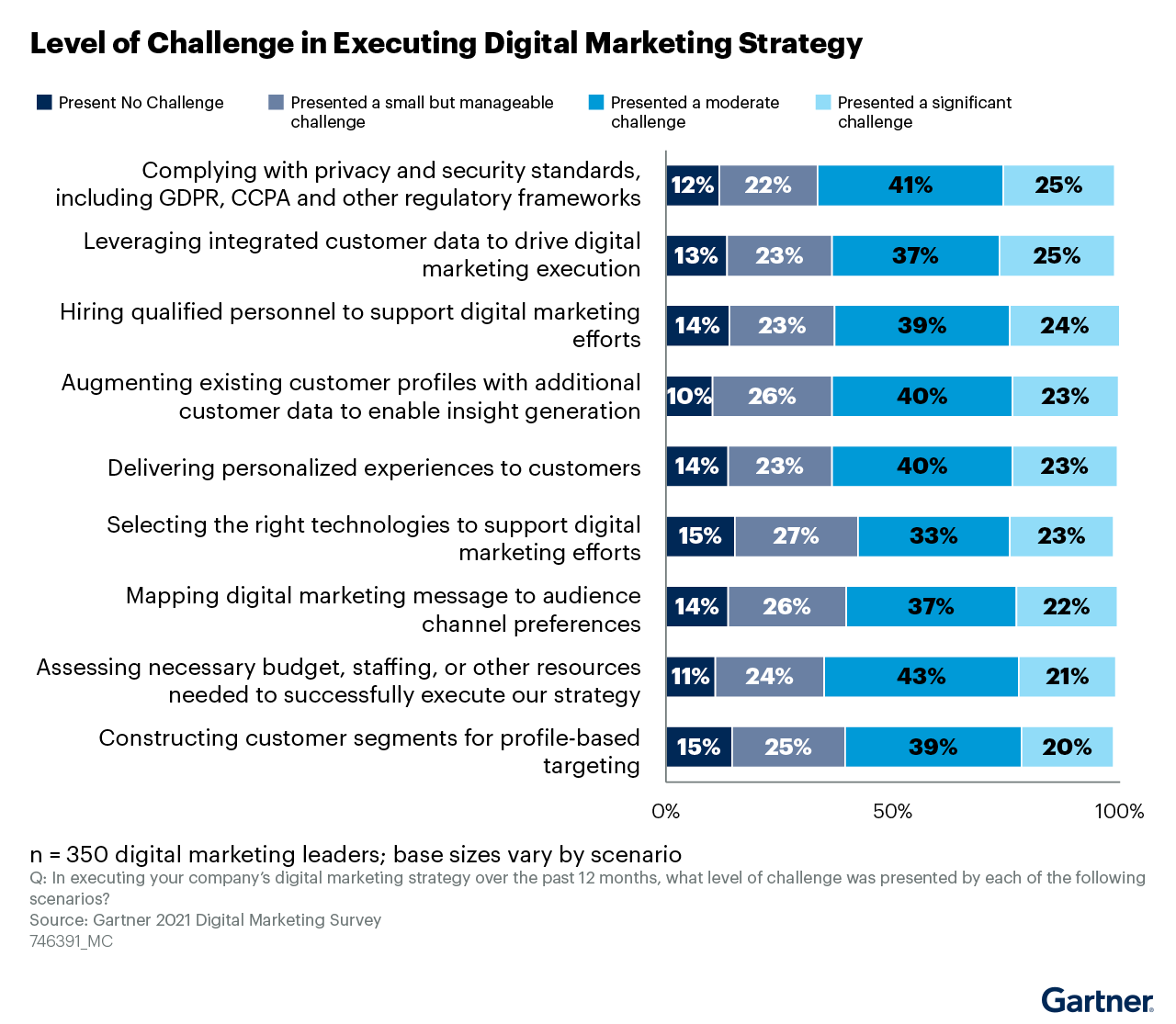 Key challenges for digital marketing leaders in 2021 and 2022