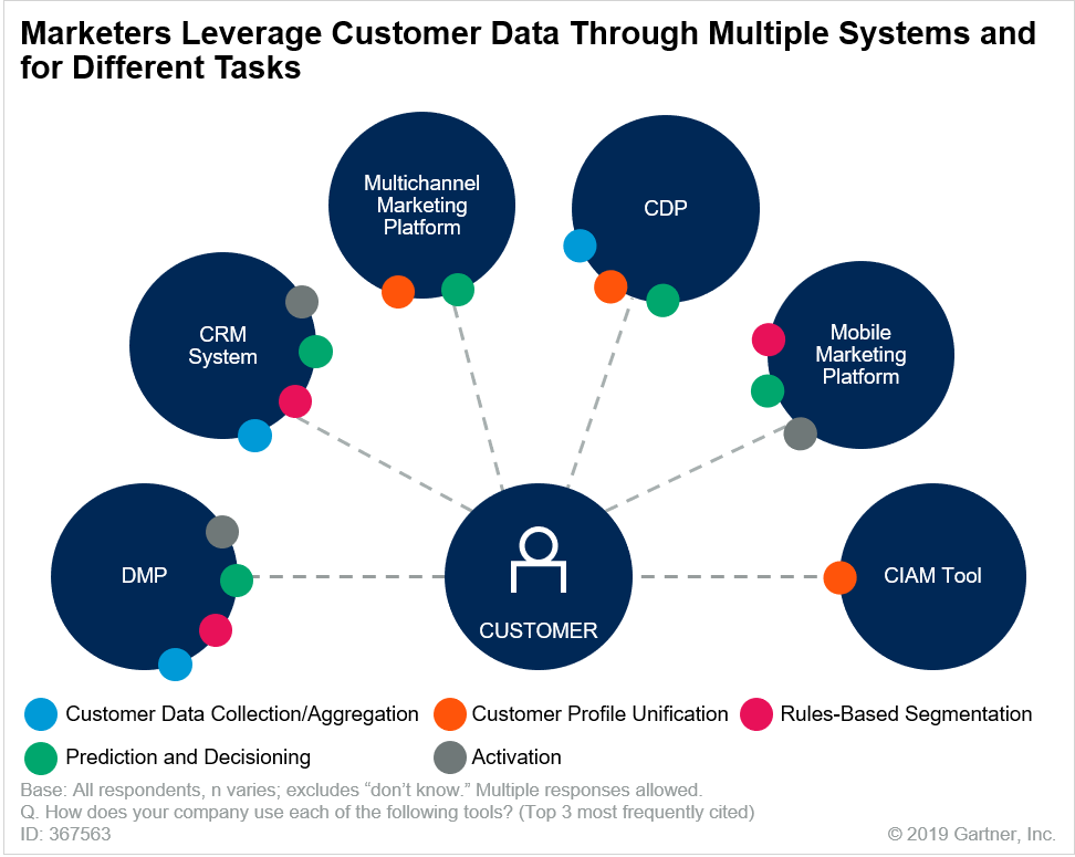 Inefficient use of martech tools and software