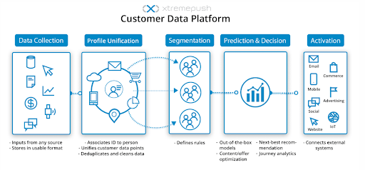 The key features of a customer data platform