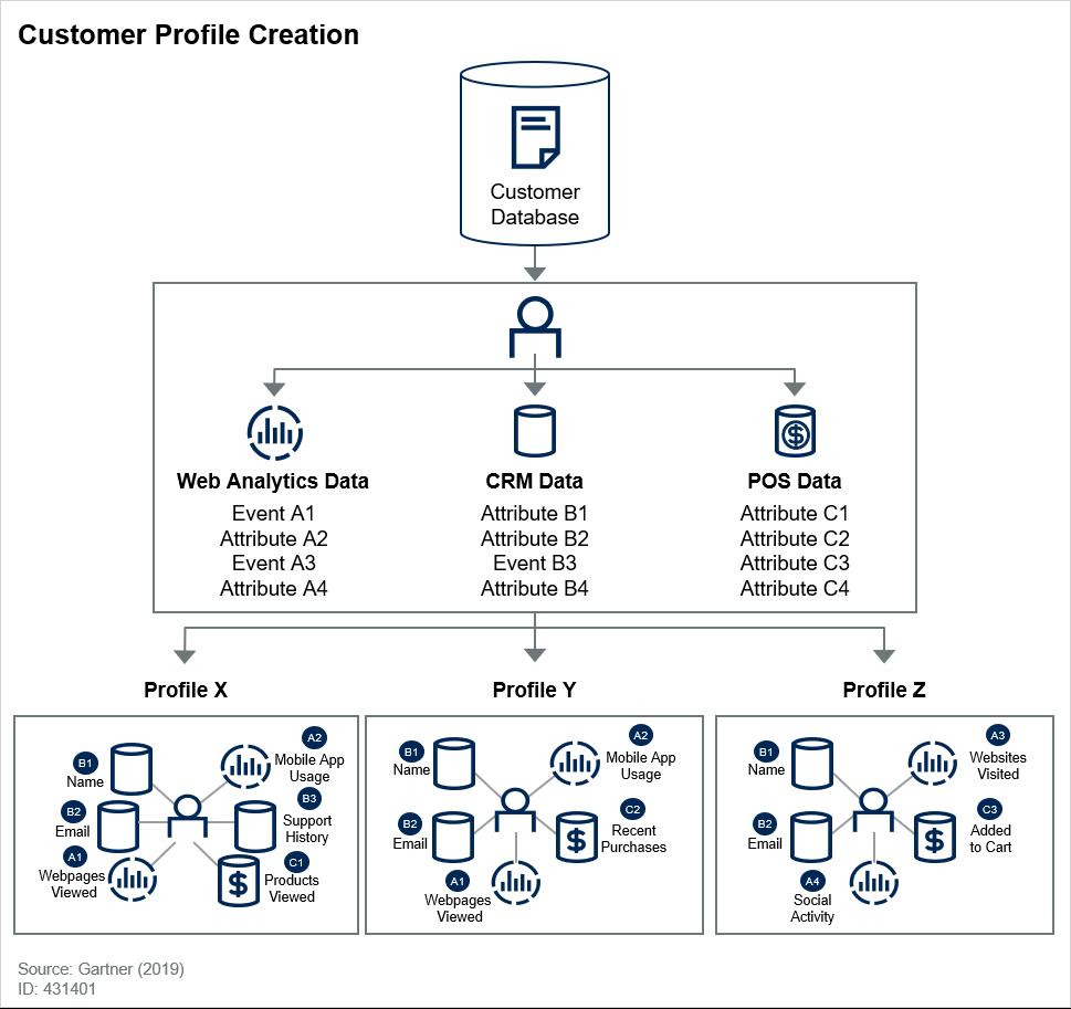 Creating a customer profile