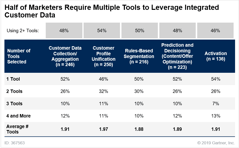 Brands are using too many tools within their martech stack